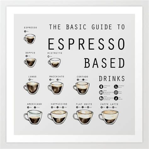 THE BASIC GUIDE TO ESPRESSO BASED DRINKS Art Print