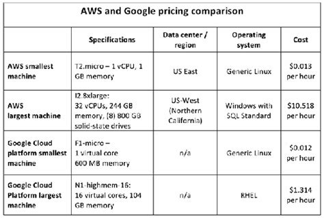 Google undercuts AWS in low-end IaaS pricing