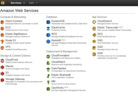 Using Amazon Web Services for Content Network Delivery