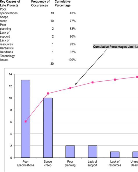 Download Pareto Chart for Free - FormTemplate